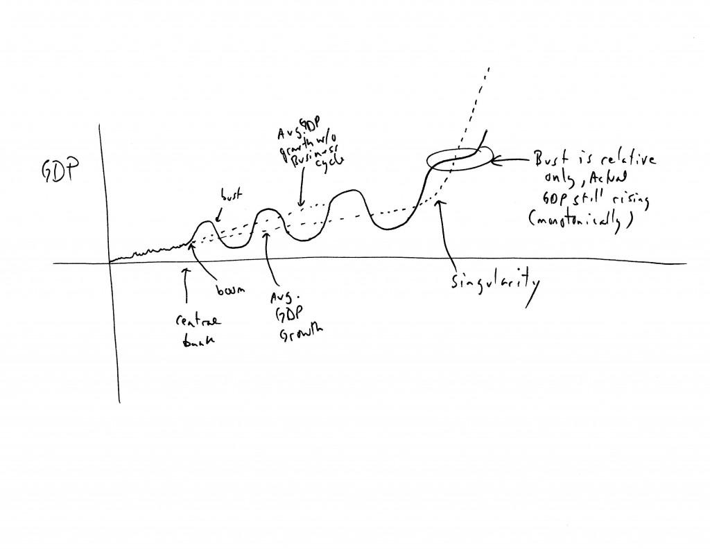 kinsella-singularity-business-cycle-graph