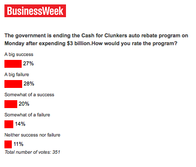 Cash for Clunkers poll
