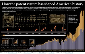 Interactive timeline_ The history of patents in America - JSOnli
